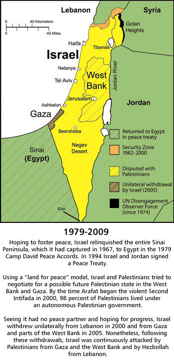 Evolution of the Region